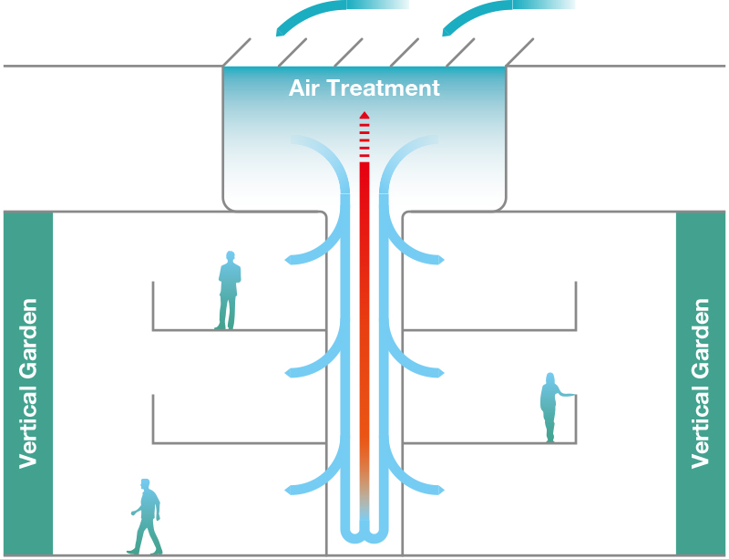 air treatment cycle
